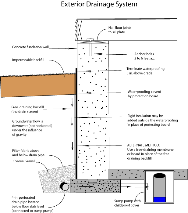 Drain Eze Basement Waterproofing Footing System: Exterior Drainage System