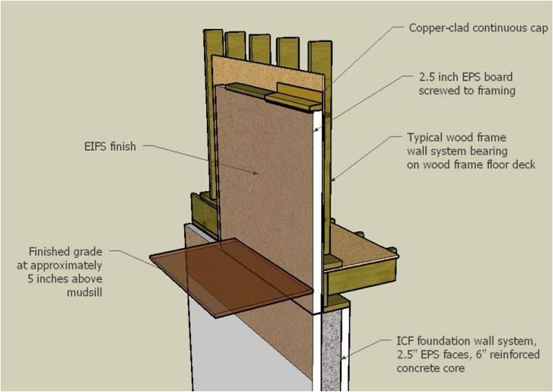 Grade Cuts Atlanta Stucco Atlanta Waterproofing Atlaro